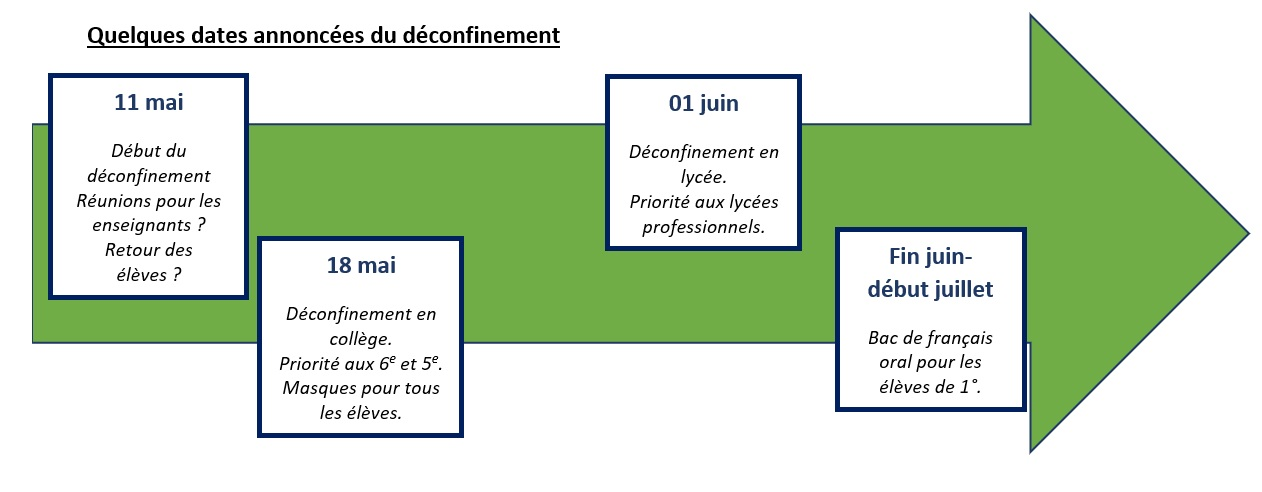 Quelques dates à conserver